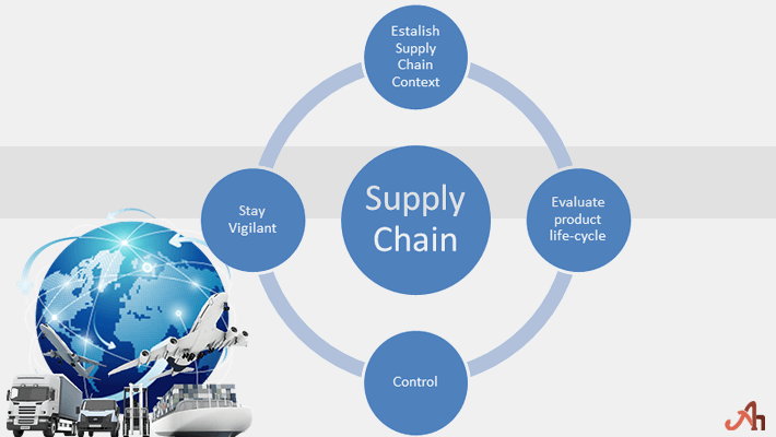 Supply Chain Management Essay Topics