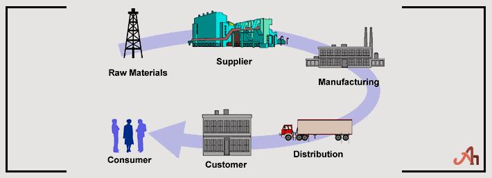 Supply Chain Management Topics
