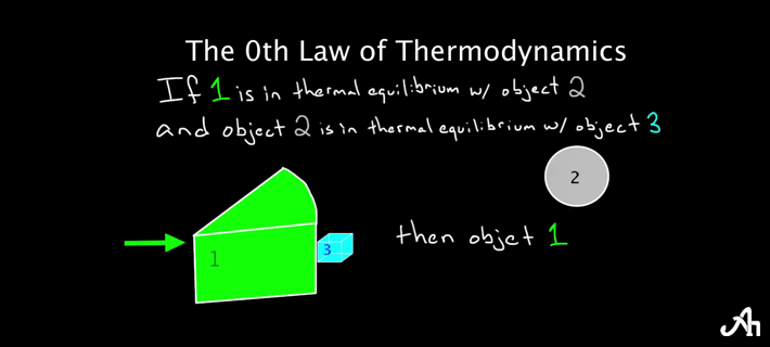4th Law of Thermodynamics