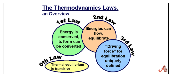Law of Thermodynamics Equation