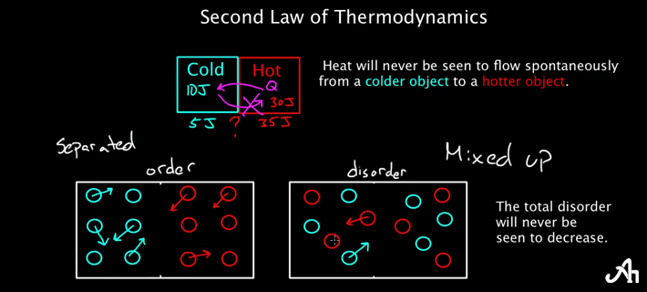 Third Law of Thermodynamics Equation