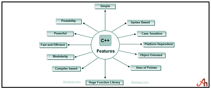 C++ Feature Topics