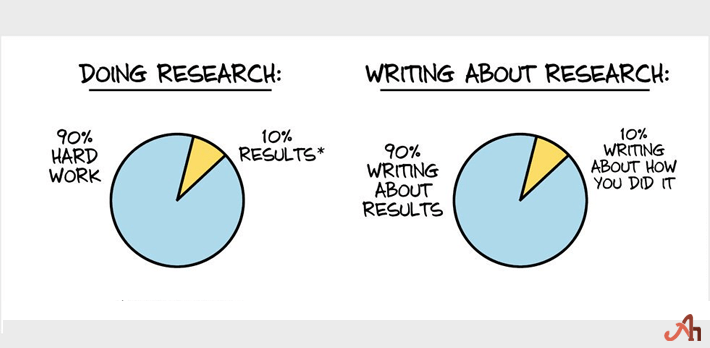 What is Thesis Writing Research?