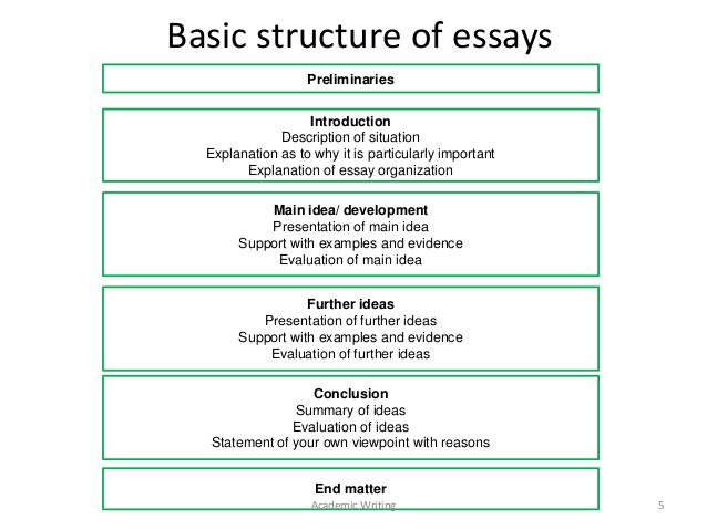 What is order in essay writing bestgetfastessay.com