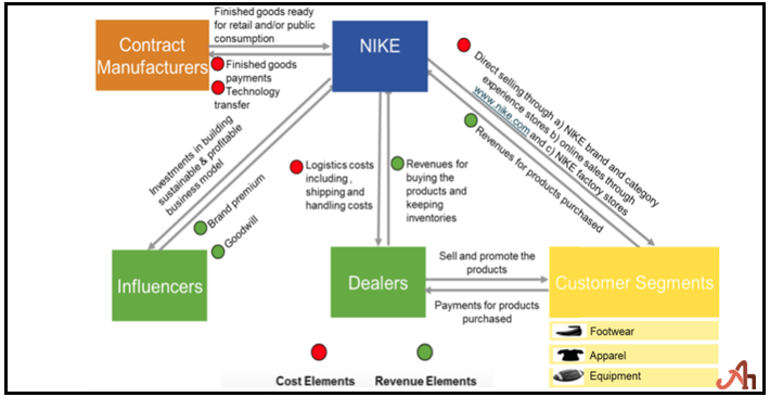 What is Nike's Supply Chain?