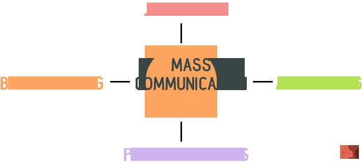 mass communication dissertation Mass communication & journalism dissertations follow index dissertations from 2018 2018 mass mediated disease: a case study analysis of news reporting and three influenza pandemics.