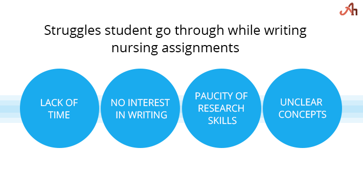 Nursing homework help