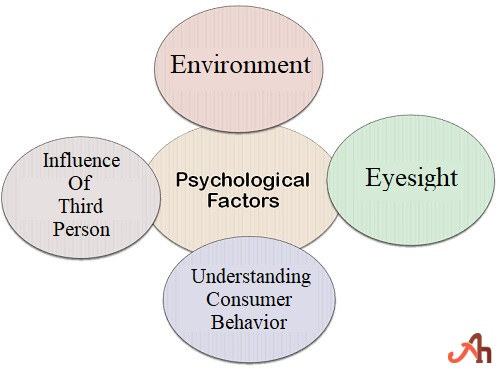 Factors Affecting Psychology Consumer