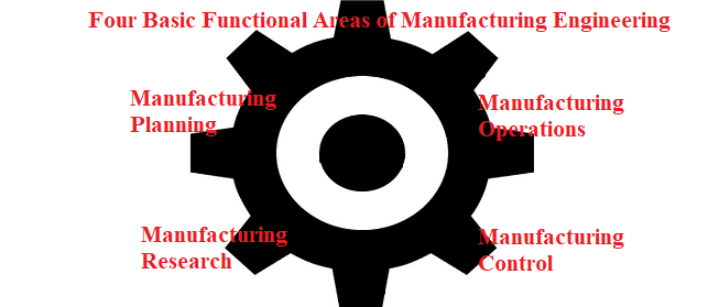 Manufacturing Engineers Engine