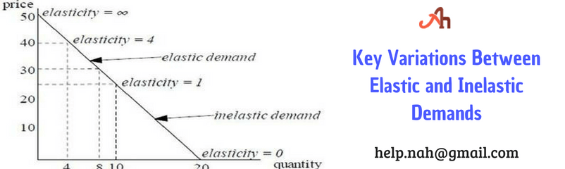 key variations between elastic and inelastic demands
