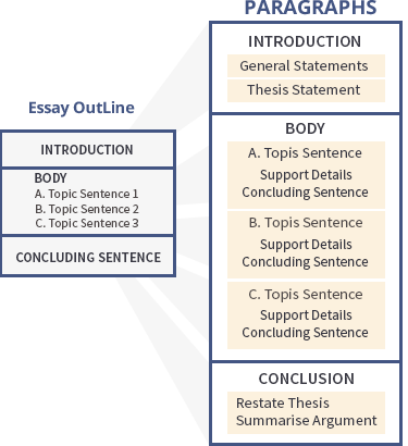 Essay For Students Of High School Definition Academic Essay Writing Types Of English Essays also Good Proposal Essay Topics Custom Essay Writing Services  Essay Writing Help Online Genetically Modified Food Essay Thesis