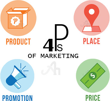 4ps of marketing mix The 4 p's of marketing are place, price, product, and promotion we'll look at the 4 p's and how you should incorporate them into your marketing mix.