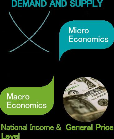 Economics assignments